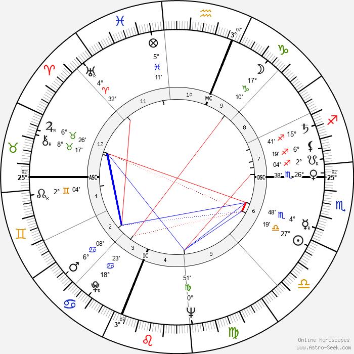 Joyce Brothers - Birth horoscope chart