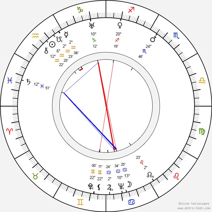 Joyce Compton - Birth horoscope chart