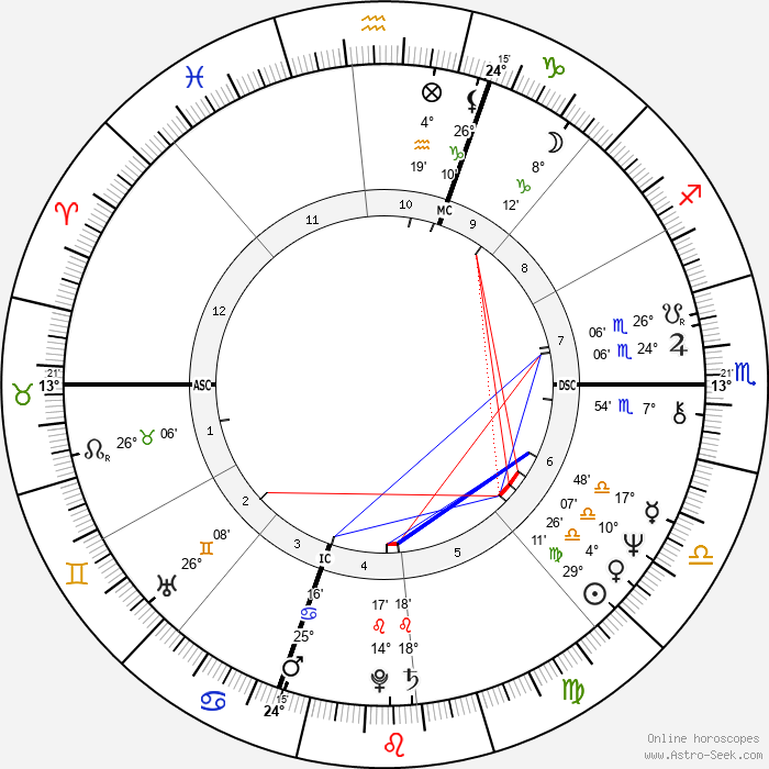 Joyce Mason - Birth horoscope chart