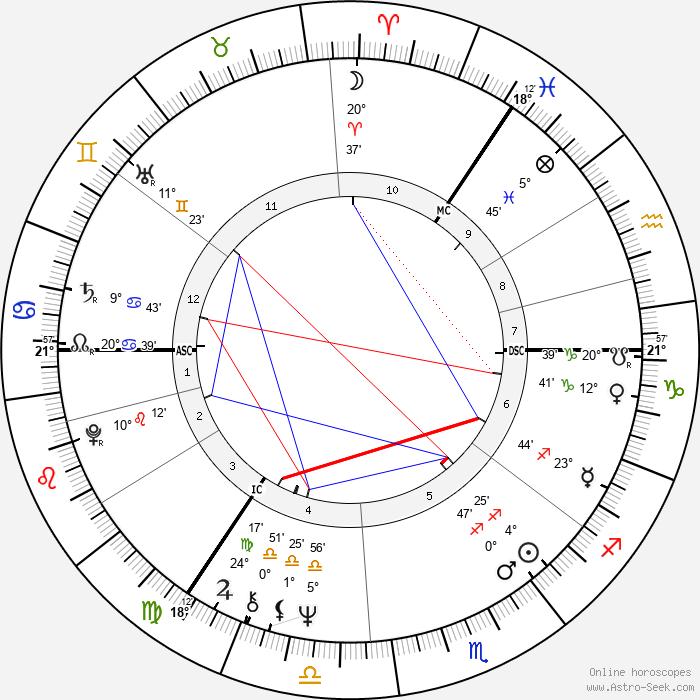 Joyce Quin - Birth horoscope chart
