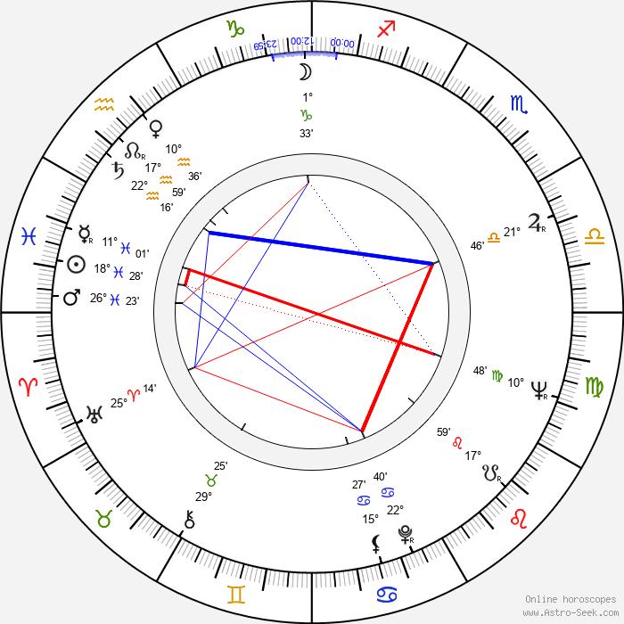 Joyce Van Patten - Birth horoscope chart