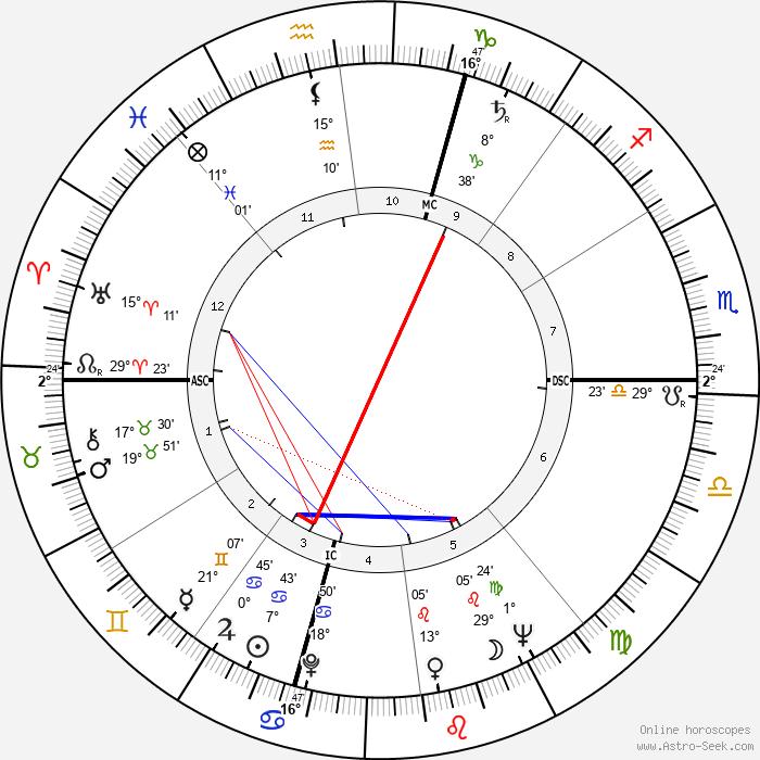 Joyce Wieland - Birth horoscope chart