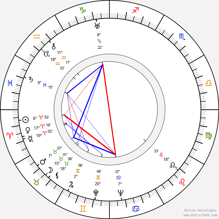 Joža Mrázek Hořický - Birth horoscope chart