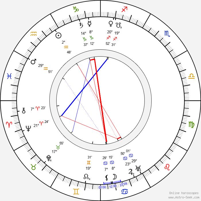 Jože Plečnik - Birth horoscope chart
