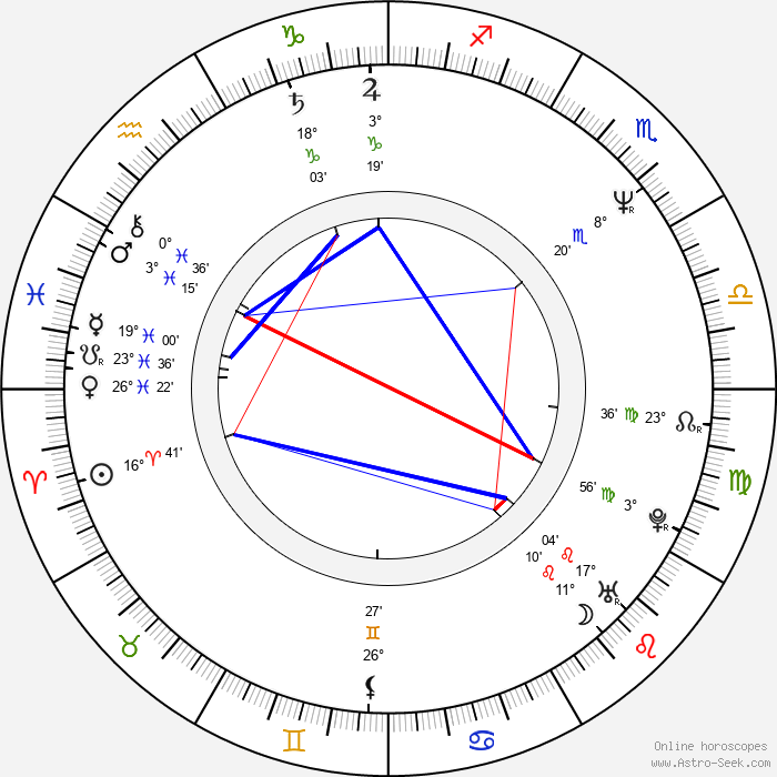 Jozef Bódi - Birth horoscope chart