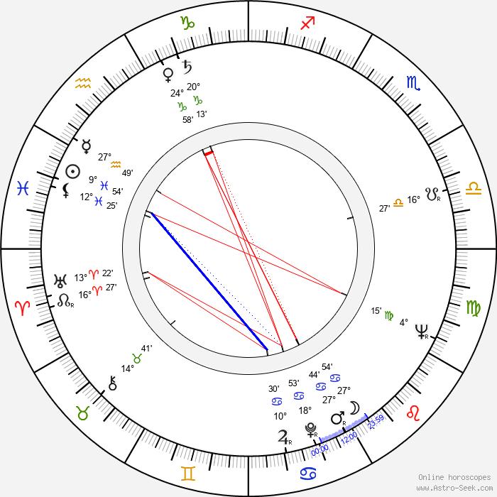 Jozef Bugár - Birth horoscope chart