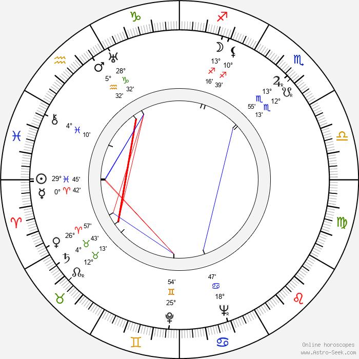 Jozef Čierny - Birth horoscope chart