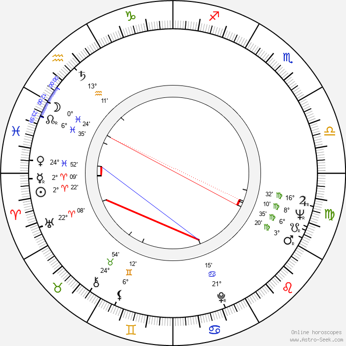 Jozef Dunajovec - Birth horoscope chart