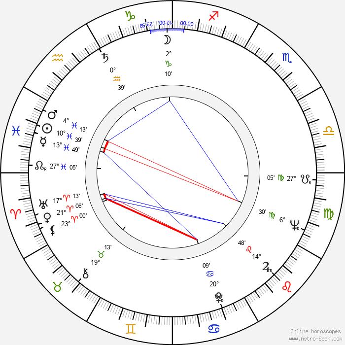 Józef Fryzlewicz - Birth horoscope chart