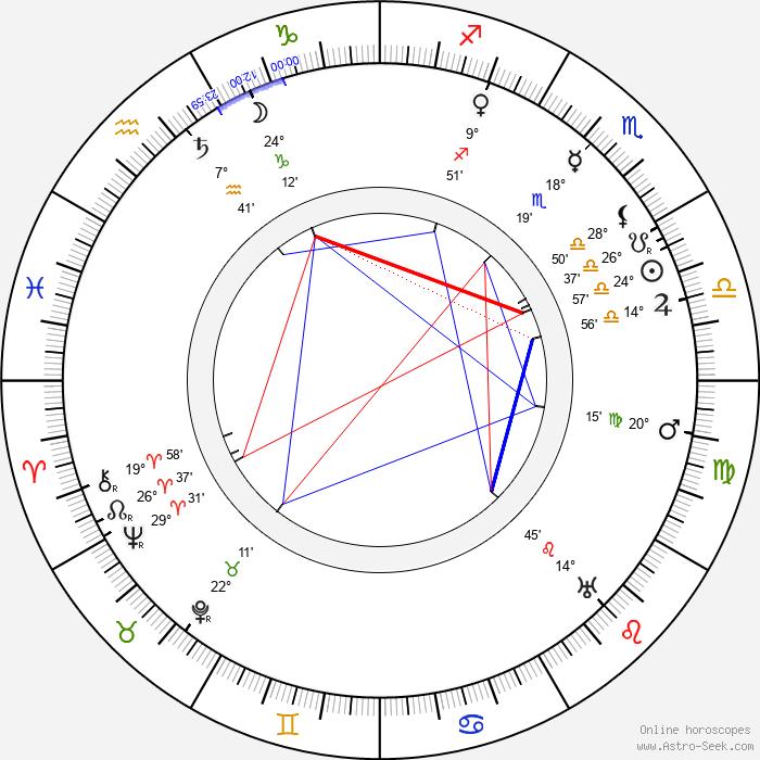 Jozef Gregor Tajovský - Birth horoscope chart