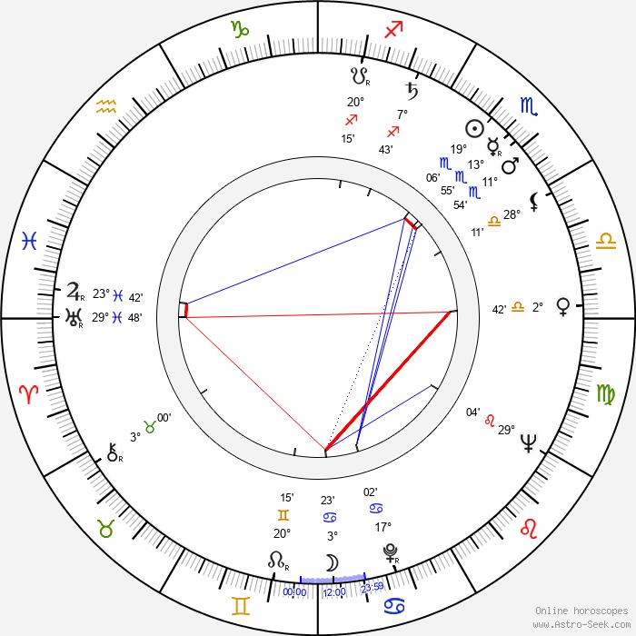 Jozef Hanúsek - Birth horoscope chart