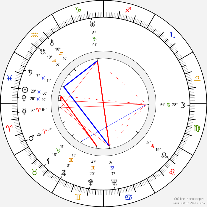 Józef Kapeniak - Birth horoscope chart