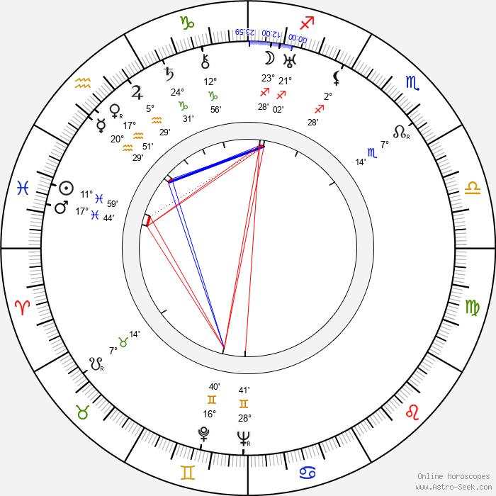 Józef Kondrat - Birth horoscope chart