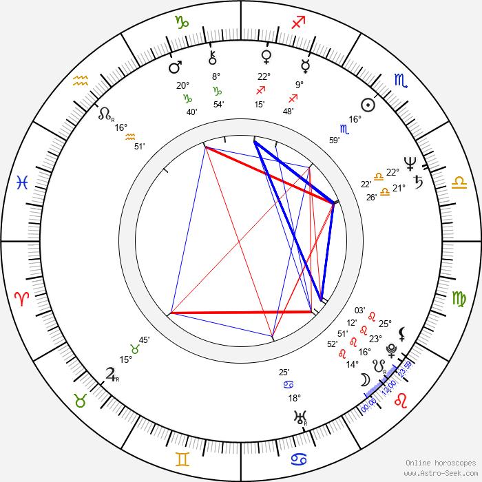 Jozef Krivička - Birth horoscope chart