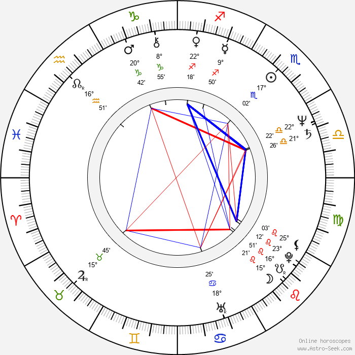 Jozef Krivička - Birth horoscope chart