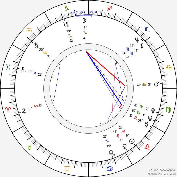 Józef Mika - Birth horoscope chart
