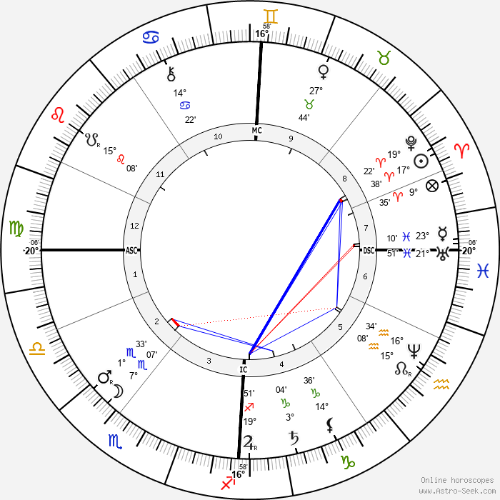 Jozef Neuhuys - Birth horoscope chart