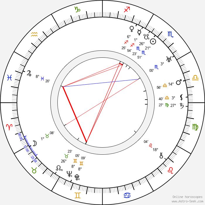 Józef Orwid - Birth horoscope chart