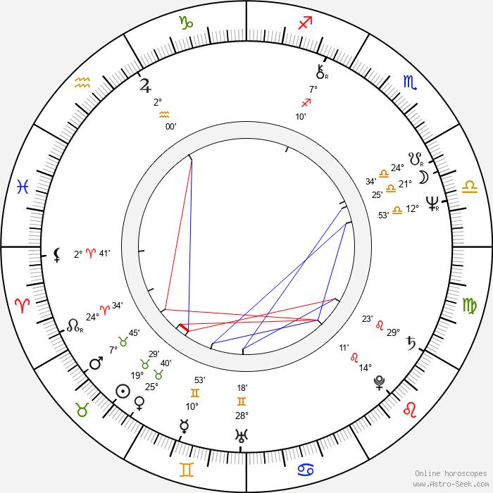 Jozef Šimonovič Jr. - Birth horoscope chart