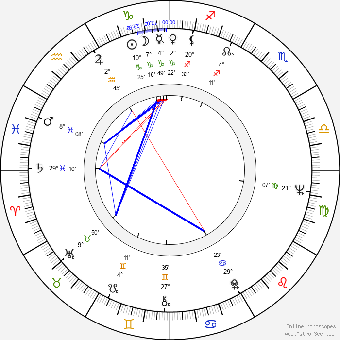 Józef Skwark - Birth horoscope chart