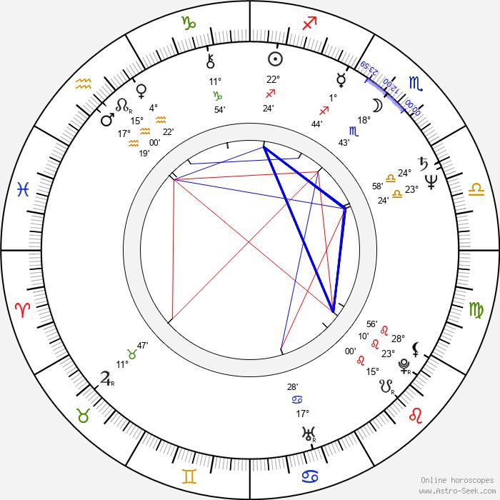 Jozef Úradník - Birth horoscope chart