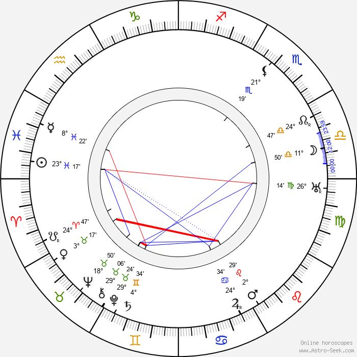 Józef Wegrzyn - Birth horoscope chart