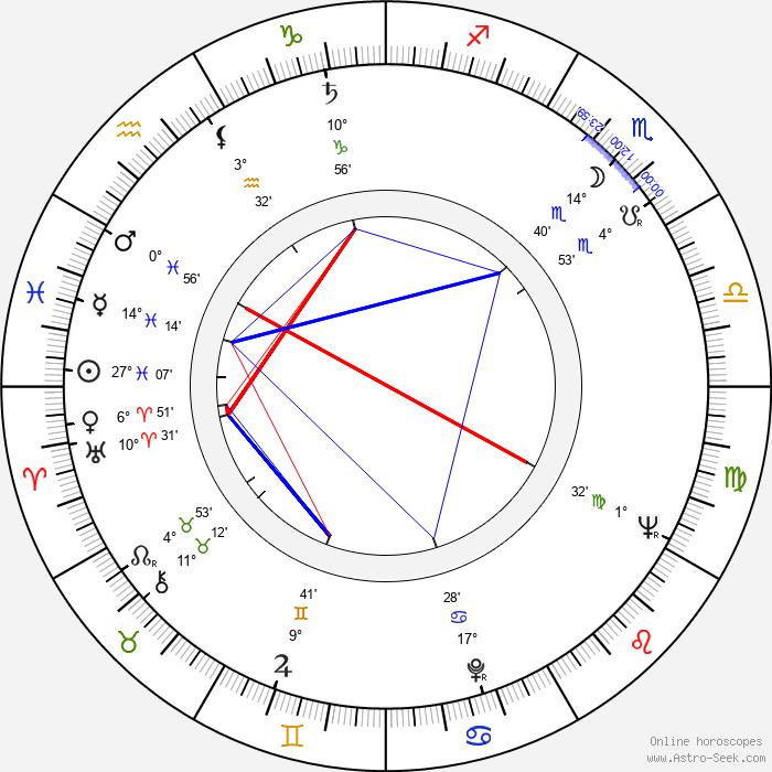 Józef Zbiróg - Birth horoscope chart