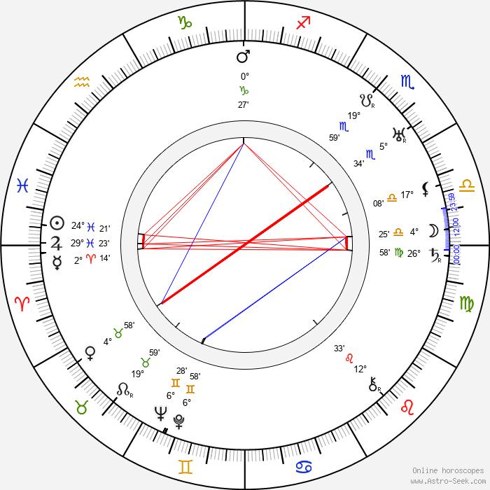 Jožka Schneider - Birth horoscope chart