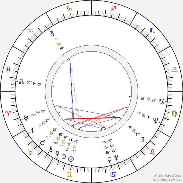 József Biró - Birth horoscope chart