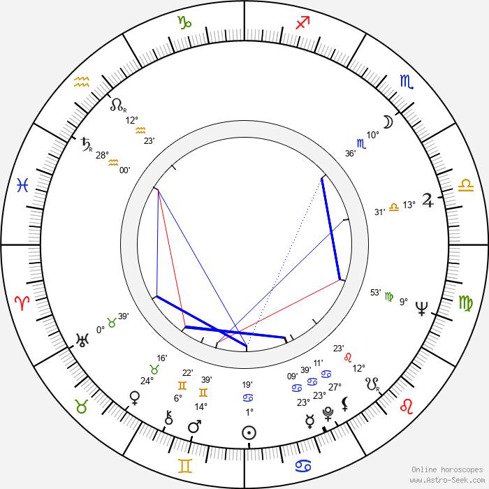 József Nepp - Birth horoscope chart
