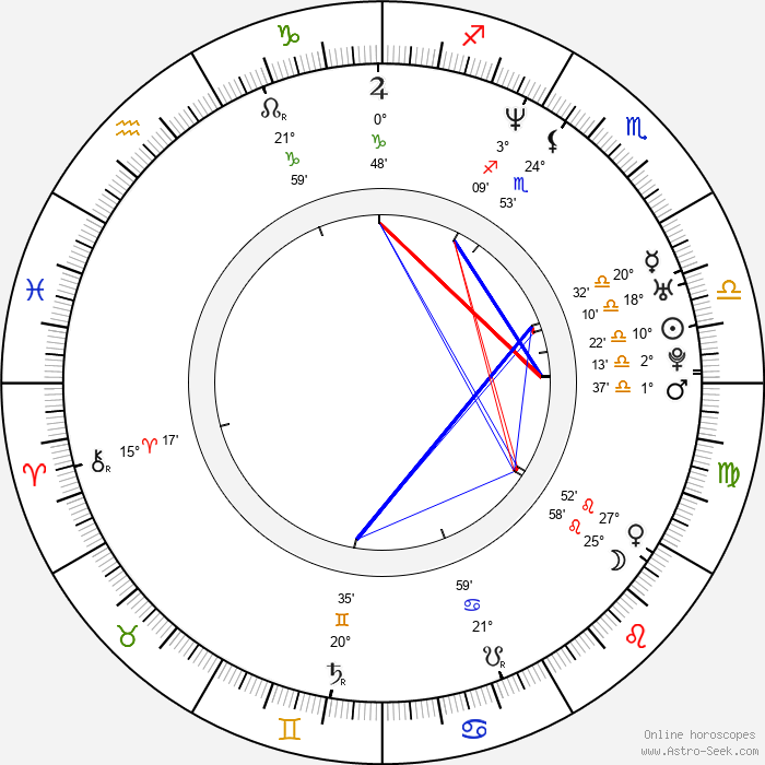 Ju-hyuk Kim - Birth horoscope chart
