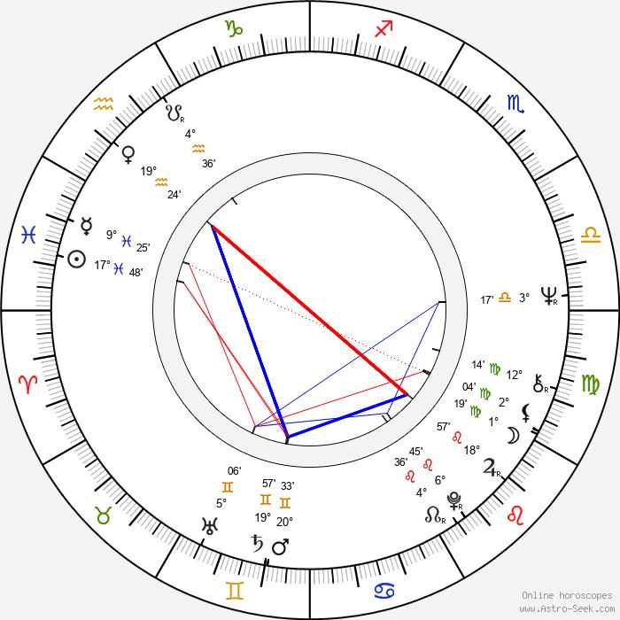 Ju-shil Lee - Birth horoscope chart