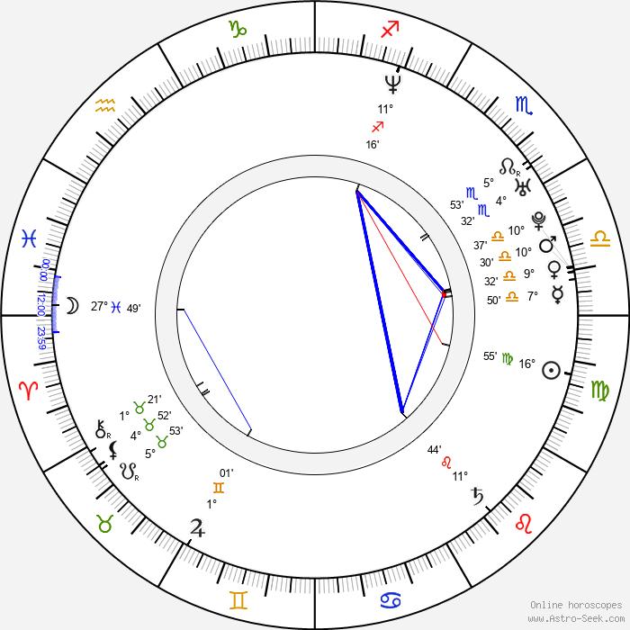 Juan Alfonso Baptista - Birth horoscope chart