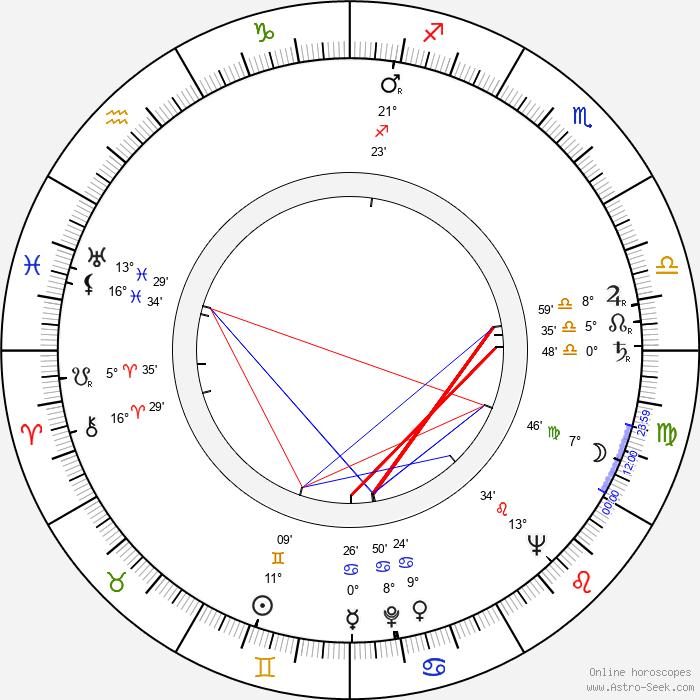Juan Antonio Bardem - Birth horoscope chart