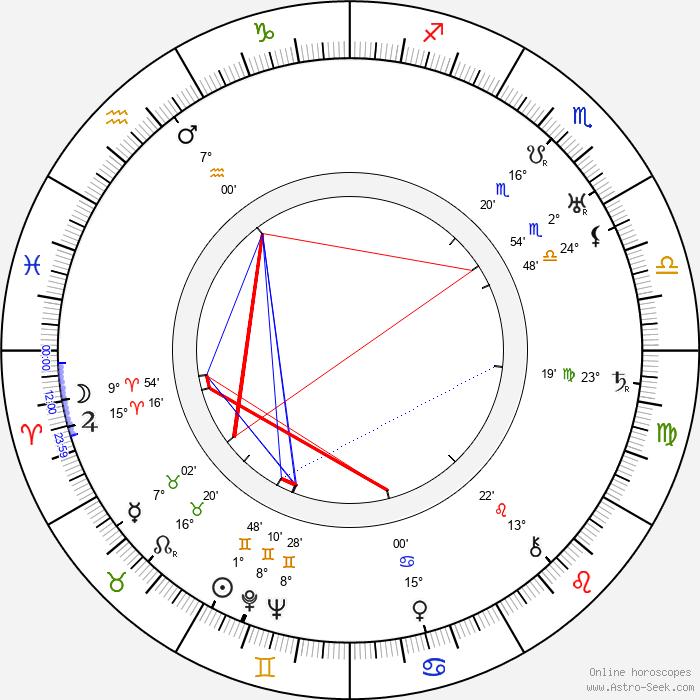 Juan Calvo - Birth horoscope chart