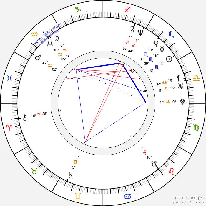 Juan Carlos Alarcón - Birth horoscope chart