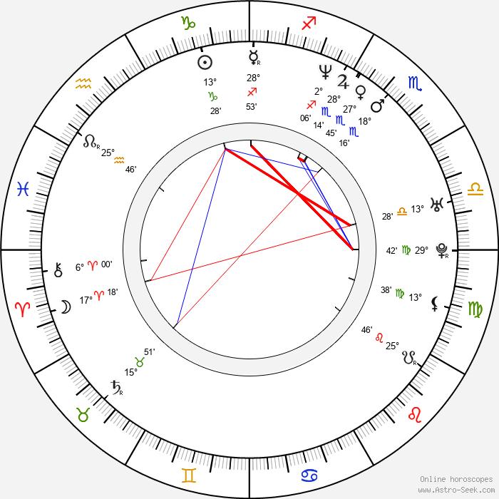 Juan Carlos García - Birth horoscope chart