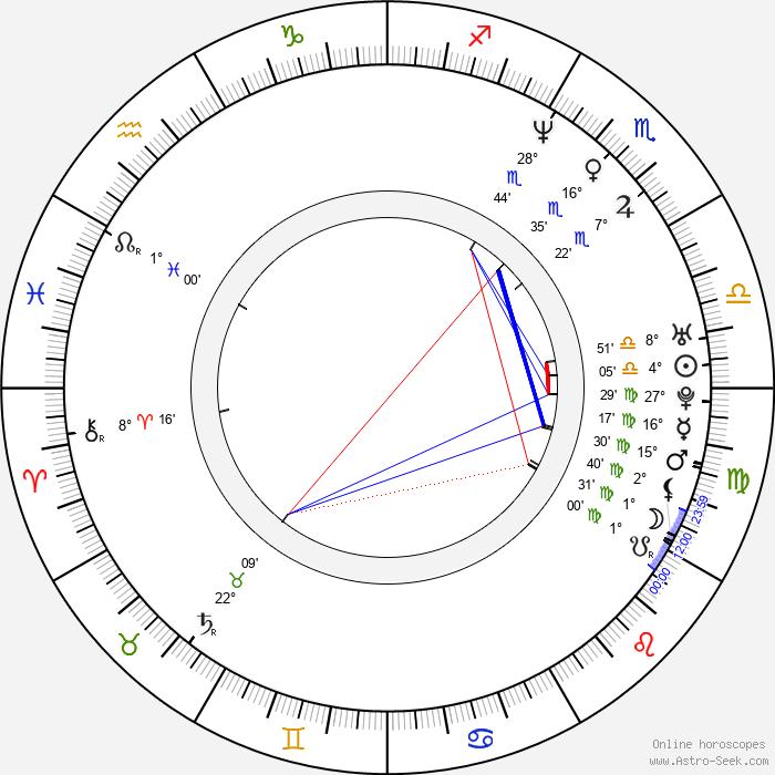 Juan Castro - Birth horoscope chart
