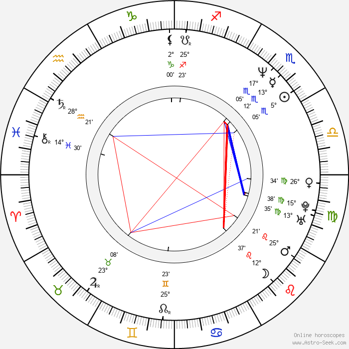 Juan Darthés - Birth horoscope chart