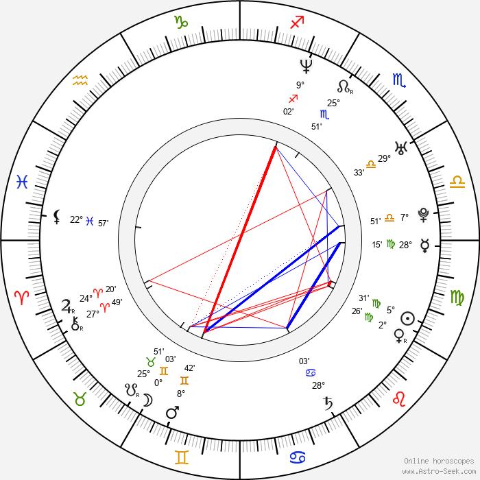Juan Diego Botto - Birth horoscope chart
