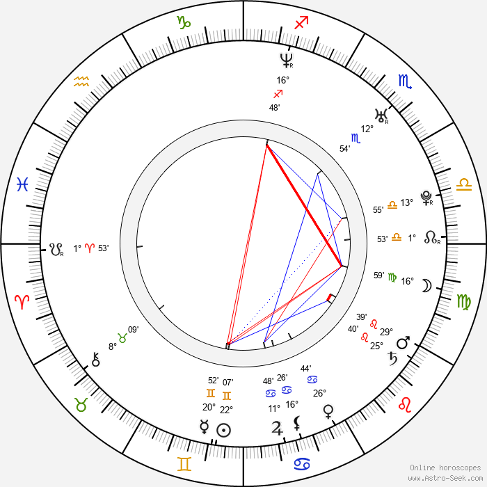 Juan Felipe Orozco - Birth horoscope chart