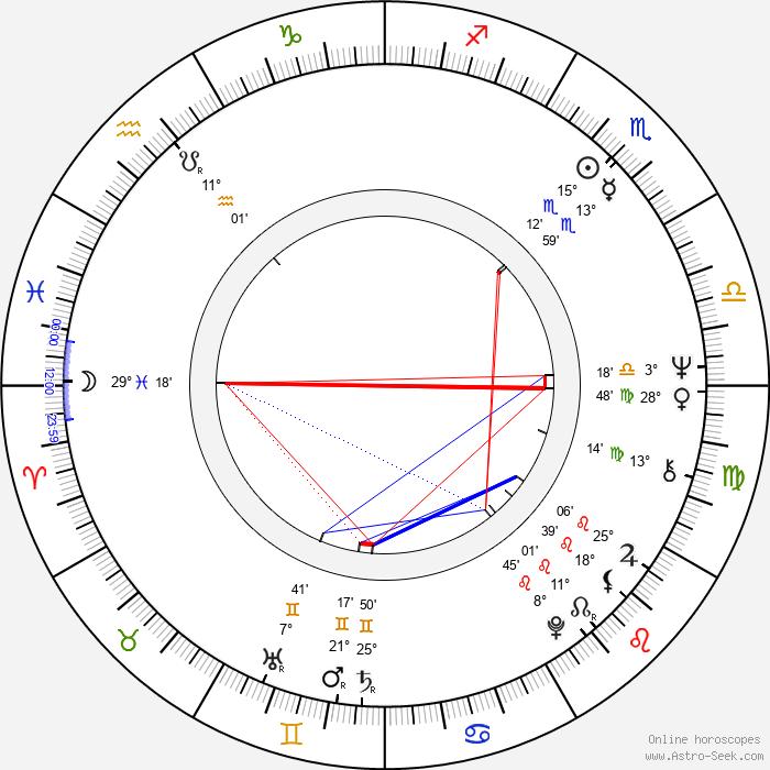 Juan Ferrara - Birth horoscope chart