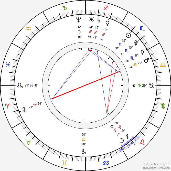 Juan José Ballesta - Birth horoscope chart