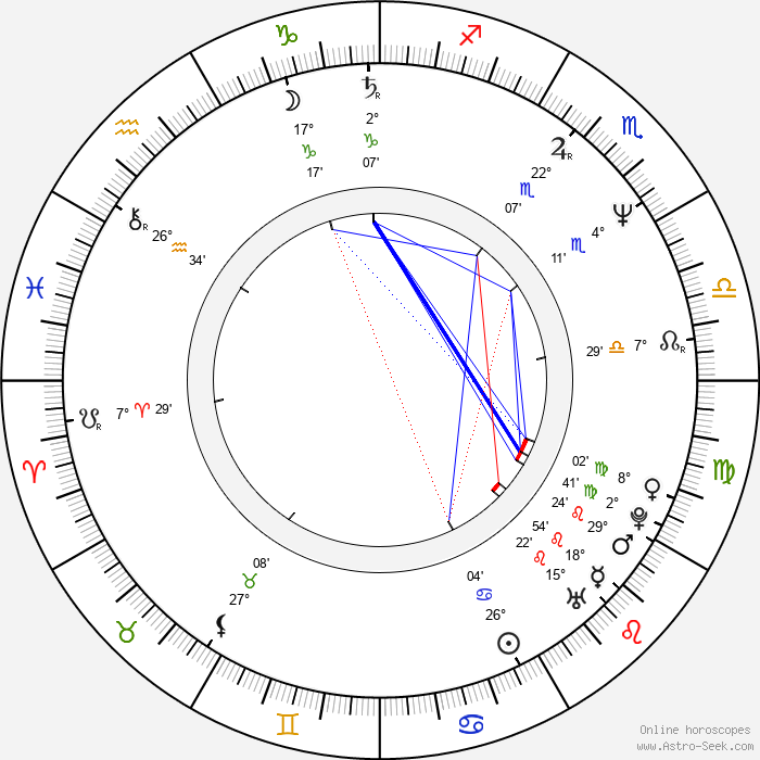 Juan José Campanella - Birth horoscope chart