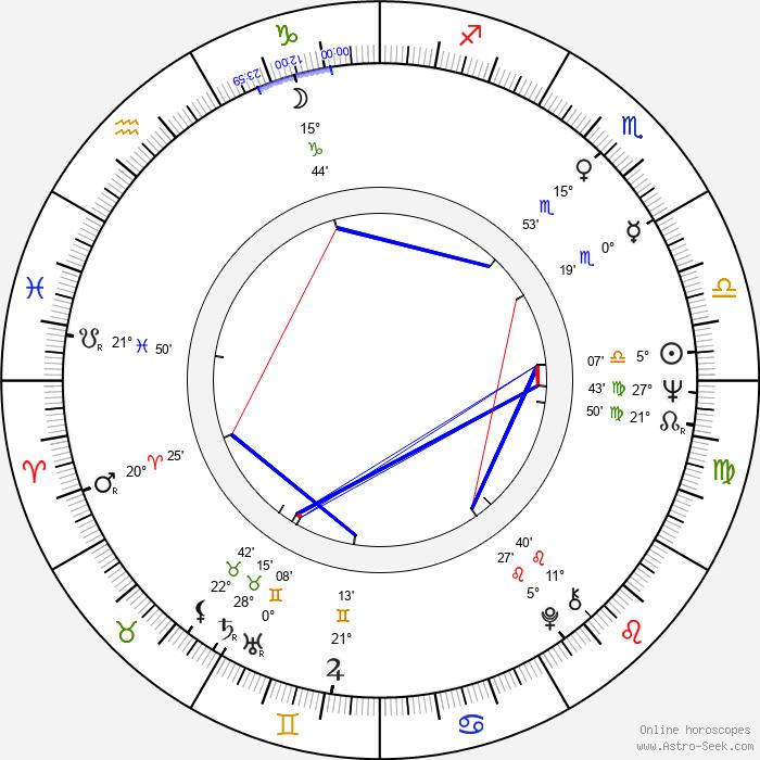 Juan José Jusid - Birth horoscope chart
