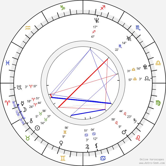 Juan Jose Meza-Leon - Birth horoscope chart