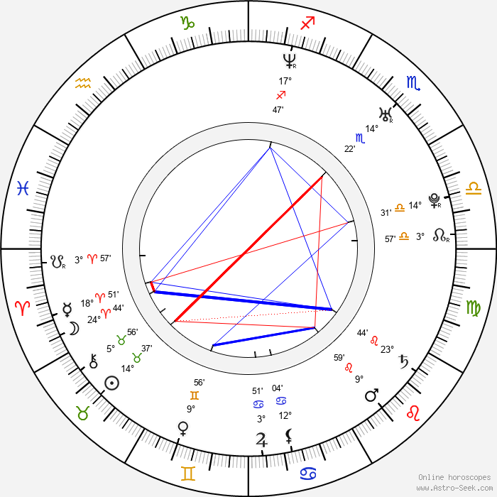 Juan Jose Meza-Leon - Birth horoscope chart