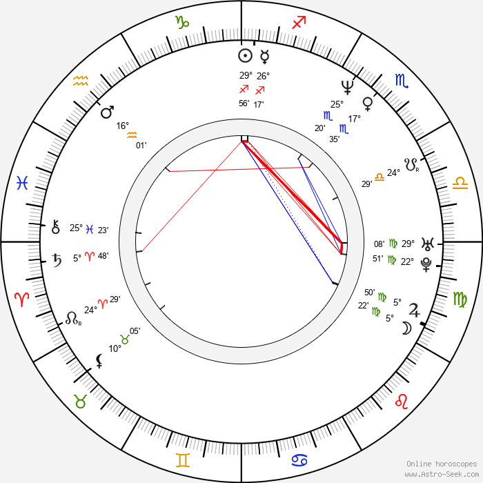 Juan Manuel Bernal - Birth horoscope chart