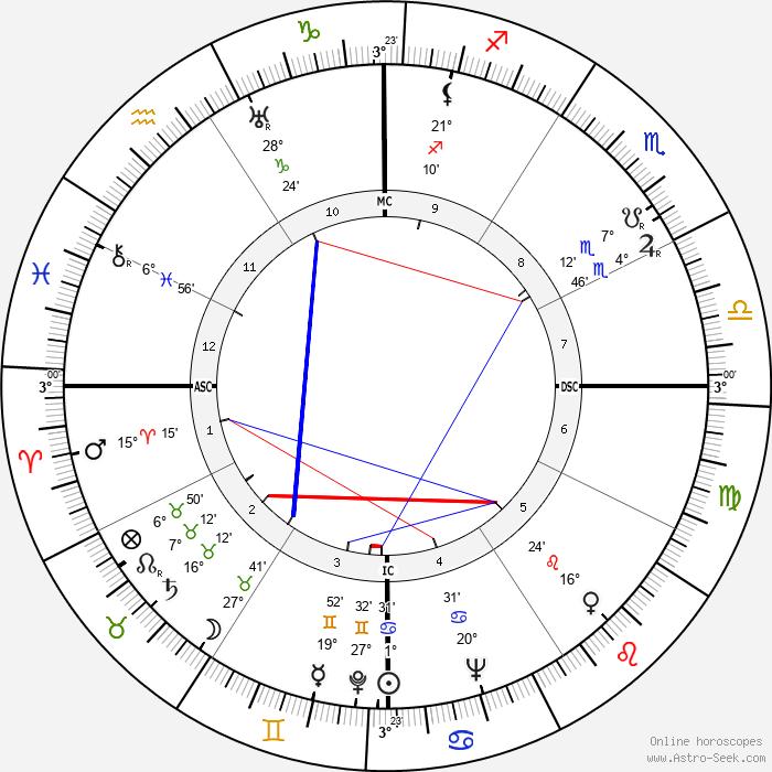 Juan Manuel Fangio - Birth horoscope chart