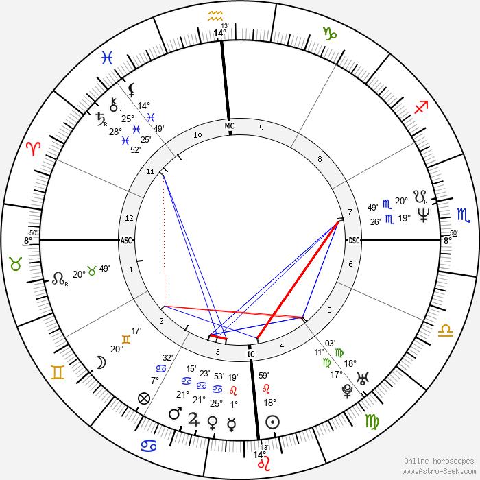 Juan Maria Solare - Birth horoscope chart